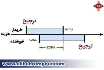 ZOPA چیست و چه اهمیتی دارد؟