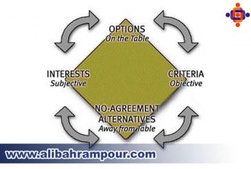 یک ICON جدید برای توصیه ای در مذاکره